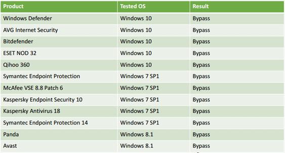 Эксперты обнаружили способ взламывать все версии Windows